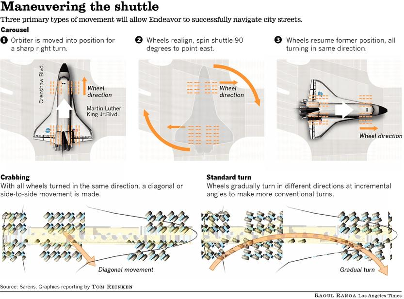 The challenge of moving the Space Shuttle Endeavour 12 miles through Los Angeles.