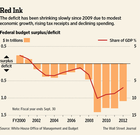 The US deficit has been shrinking slowly since 2009.
