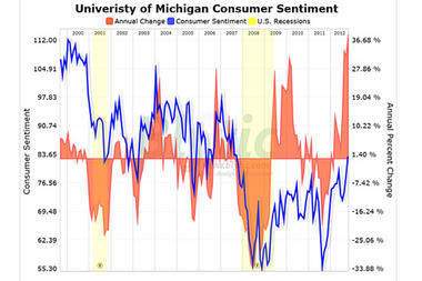 This chart shows consumer sentiment since 2000 according to the Reuters/University of Michigan Survey of Consumers. Consumer sentiment reached a high not seen since 2007 in October 2012.