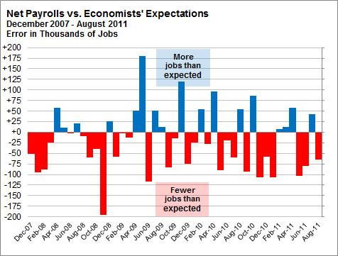 Net payrolls versus economists' expectations.