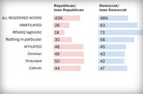 According to the Pew Research Center, one-fifth of US adults say they are not part of a traditional religious denomination.