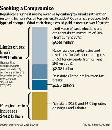 IMAGE: Republicans want to raise revenue by curbing tax breaks rather than restoring high tax rates on top earners. President Obama wants to do both. Credit: The Wall Street Journal