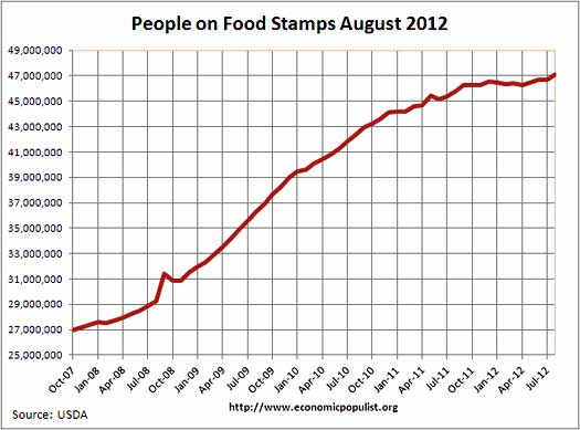 IMAGE: Chart of Americans on food stamps as of August 2012. Credit: USDA via Economic Populist